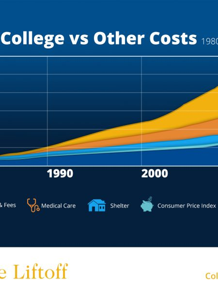 College Liftoff Cost of College Infographic