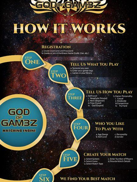 godofgam3z how it works infographic