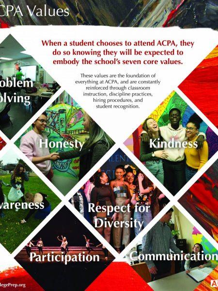 Image of ACPA values